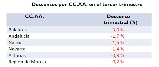 precio del alquiler 3t 2016 descensos por comunidades