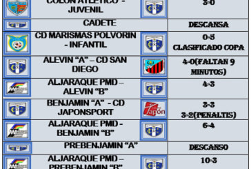 Resultados futboleros (5-9) cantera Isla Cristina FC