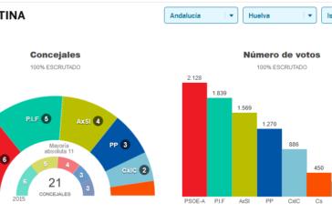 Resultados de las elecciones municipales en Isla Cristina 2019