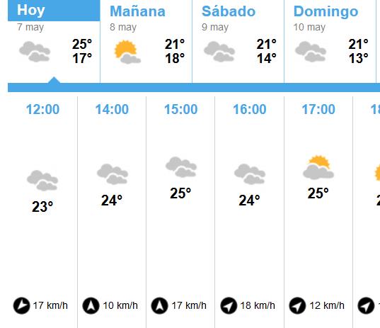 Previsión del tiempo fin de semana Isla Cristina