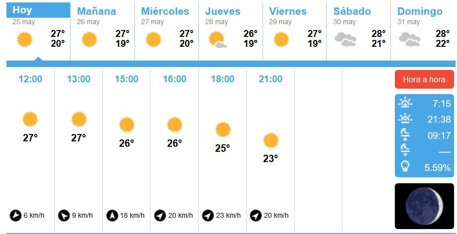 Siguen las temperaturas altas en Isla Cristina