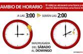 El sábado 24 al domingo 25 de octubre, se producirá en España el cambio al horario de invierno