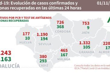Los últimos datos de la Junta de Andalucía de Huelva son algo más alentadores