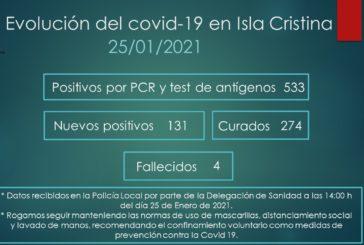 Evolución del Covid-19 en Isla Cristina a 25 de Enero de 2021