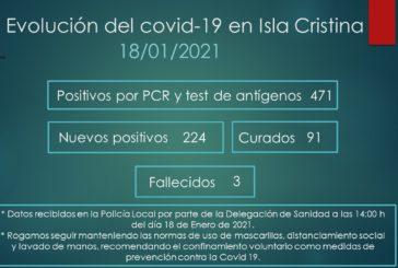 Evolución del Covid-19 en Isla Cristina a 18 de enero de 2021