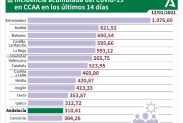Andalucía endurecerá este viernes las restricciones y