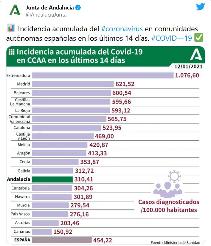 Andalucía endurecerá este viernes las restricciones y «la movilidad»