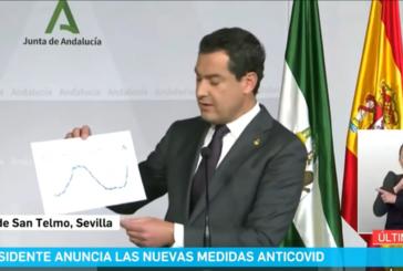 Nuevas medidas y restricciones contra el Covid19 en Andalucía (15 Enero 2021)