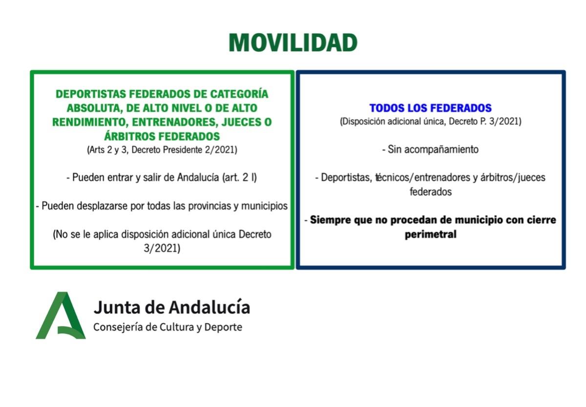Aclaraciones para el deporte tras las nuevas medidas anti-COVID19 de la Junta de Andalucía