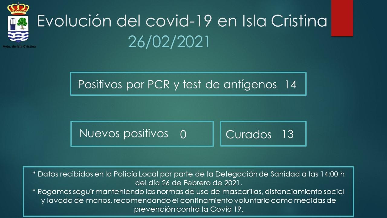 Evolución del Covid-19 en Isla Cristina que se sitúa en nivel 3 de alerta grado 1