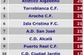 El Isla Cristina FC ya conoce a sus rivales para la segunda fase