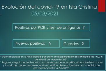 Evolución del Covid-19 en Isla Cristina a 5 de Marzo de 2021
