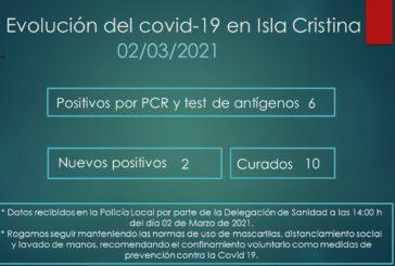 Evolución del Covid-19 en Isla Cristina a 2 de Marzo de 2021