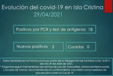 Evolución del Covid-19 en Isla Cristina a 29 de Abril de 2021 Publicada 29 abril, 2021