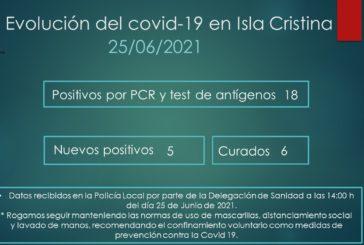 Evolución del Covid-19 en Isla Cristina a 25 de Junio de 2021