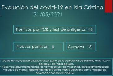 Evolución del Covid-19 en Isla Cristina a 31 de Mayo de 2021