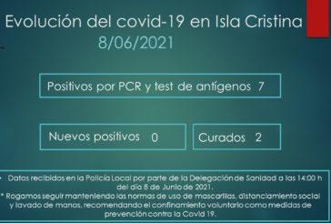 Evolución del Covid-19 en Isla Cristina a 8 de Junio de 2021