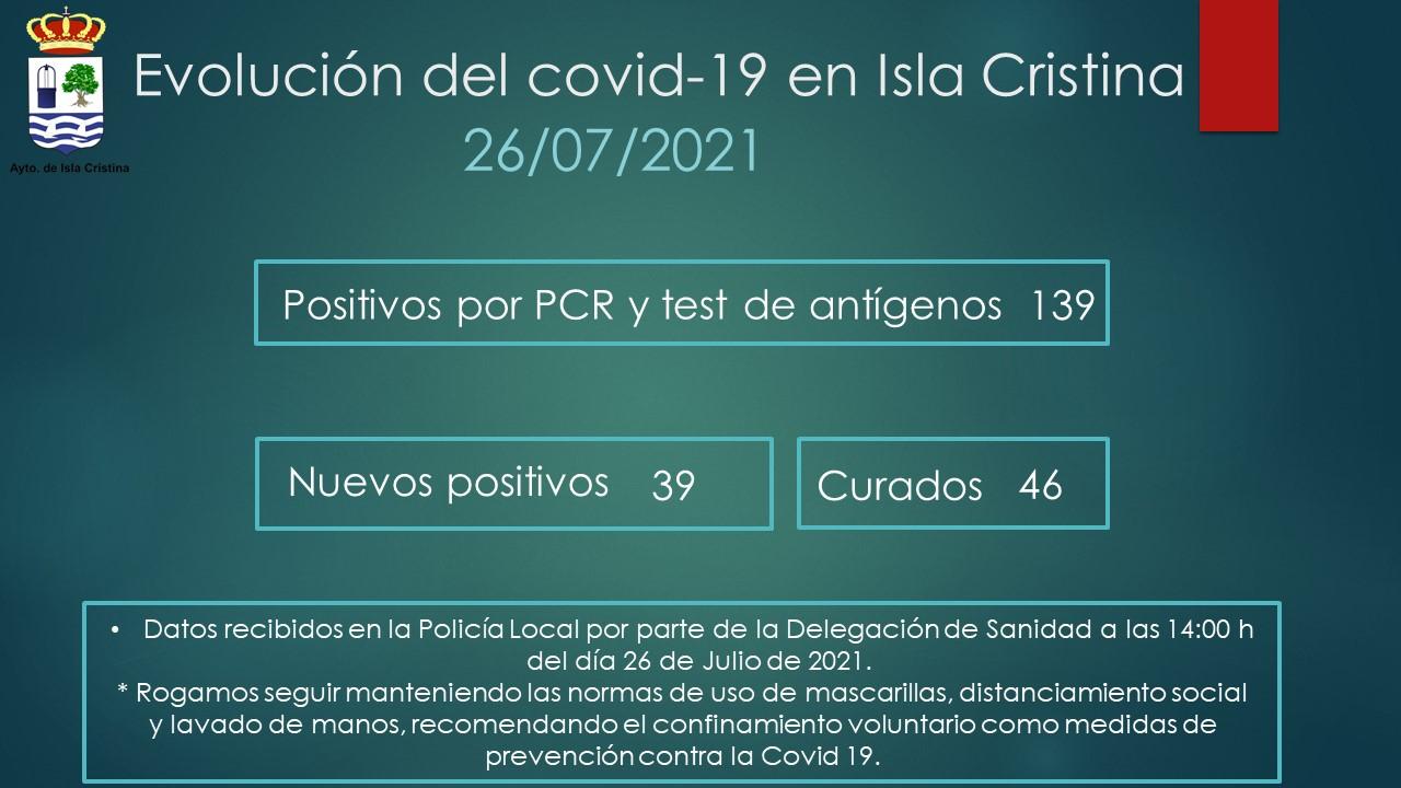 Evolución del Covid-19 en Isla Cristina a 26 de Julio de 2021
