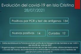 Evolución del Covid-19 en Isla Cristina a 28 de Julio de 2021