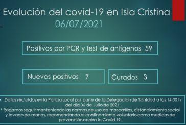 Evolución del Covid-19 en Isla Cristina a 6 de Julio de 2021