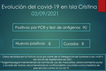 Evolución del Covid-19 en Isla Cristina a 3 de Septiembre de 2021