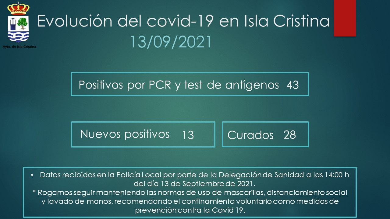 Evolución del Covid-19 en Isla Cristina a 13 de Septiembre de 2021