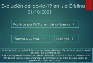 Evolución del Covid-19 en Isla Cristina