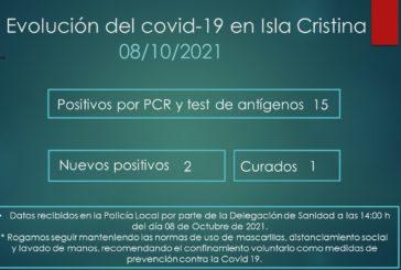Evolución del Covid-19 en Isla Cristina a 8 de Octubre de 2021